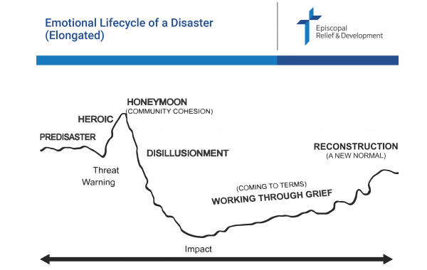 The Emotional Lifecycle of a Disaster